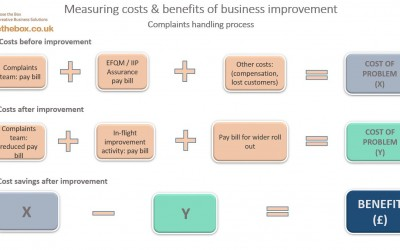 Business Improvement: measuring the benefits
