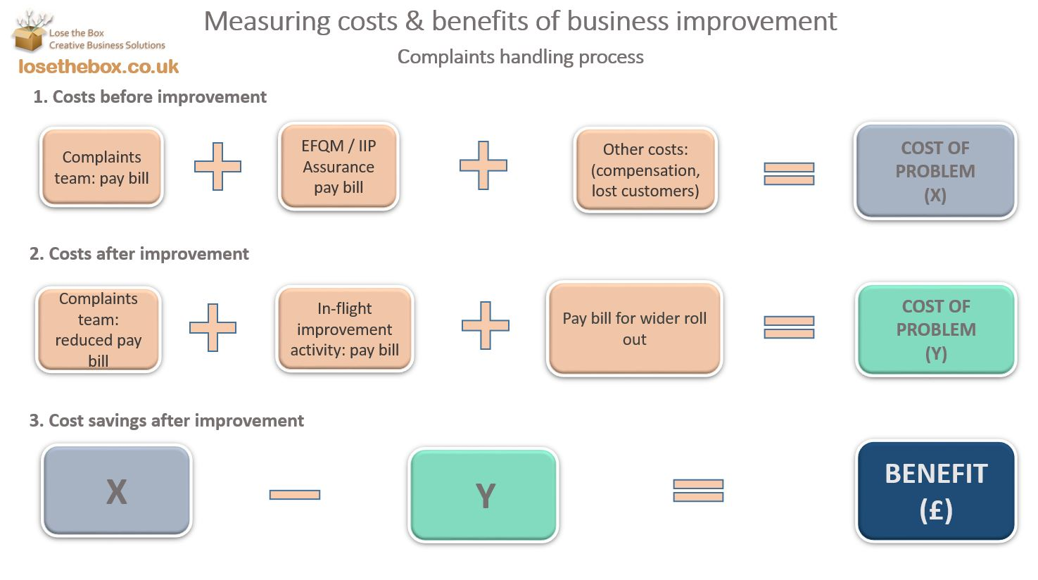 the benefits and costs of corporate Benefits basic salary and employment taxes are a minimum- in most cases you will need to provide some benefits the costs to this point (basic salary.