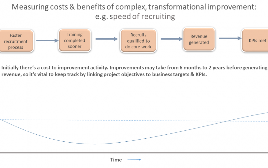 Measuring complex business improvement benefits