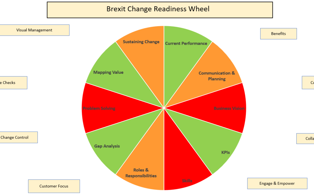 Brexit – are you ready for Change?