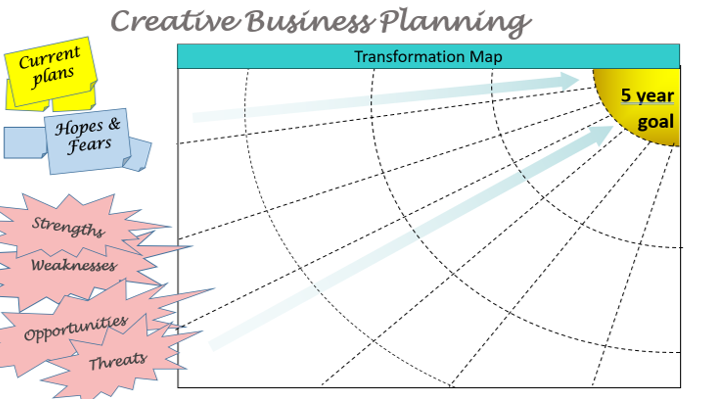 Creative business planning